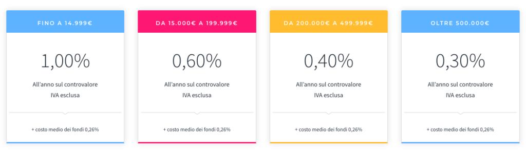 Prezzi moneyfarm