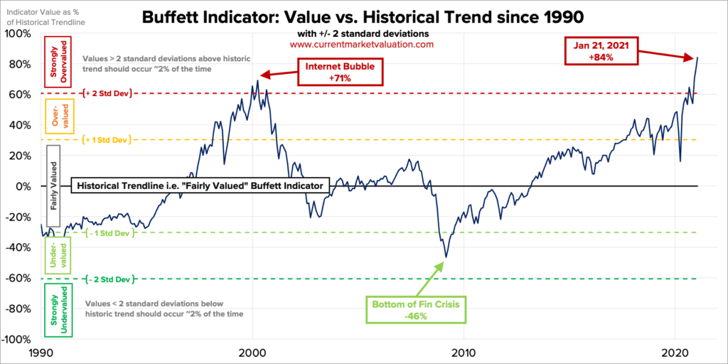 Grafico Indicatore Buffett - Buffett Indicator