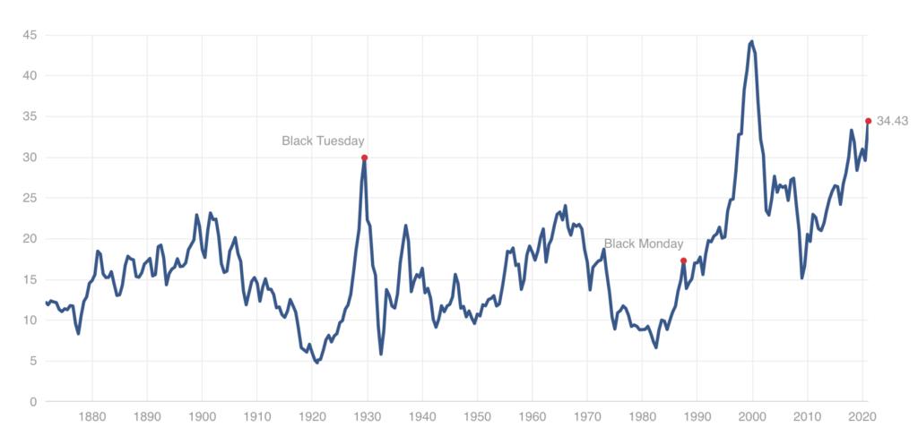Grafico Indicatore CAPE di Shiller - CAPE indicator
